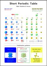 Short-PTE Didaktik (Short Didactic Periodic Table of Elements), (Preview)