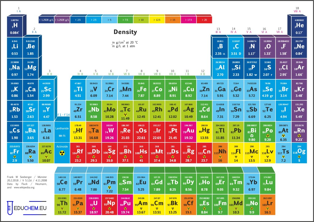 Educhem pse periodic tables of elements color code by density din a4 preview urtaz Images